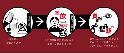 下北沢SAKEフェア 2017 - 飲食店の巻 -