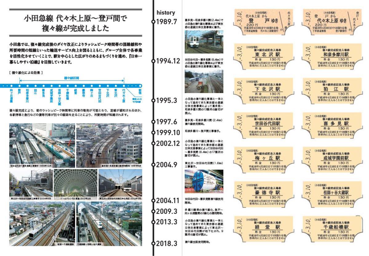 小田急線 「複々線完成 記念乗車券・入場」表専用台紙 中面(イメージ )