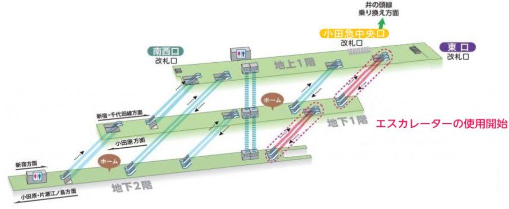下北沢駅構内イメージ (小田急電鉄リリースより)