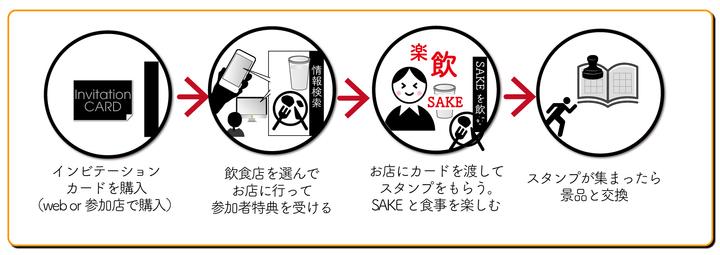 「下北沢SAKEフェア2019秋 飲食店の巻」の楽しみ方