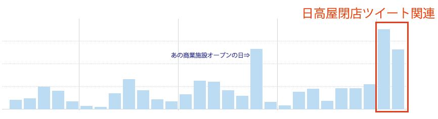 しもブロTwitterのインプレッショングラフ