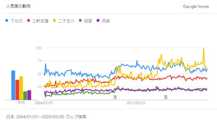Googleトレンド 比較2004年から