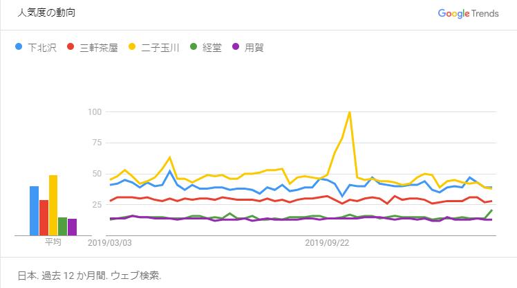 Googleトレンド 比較直近1年