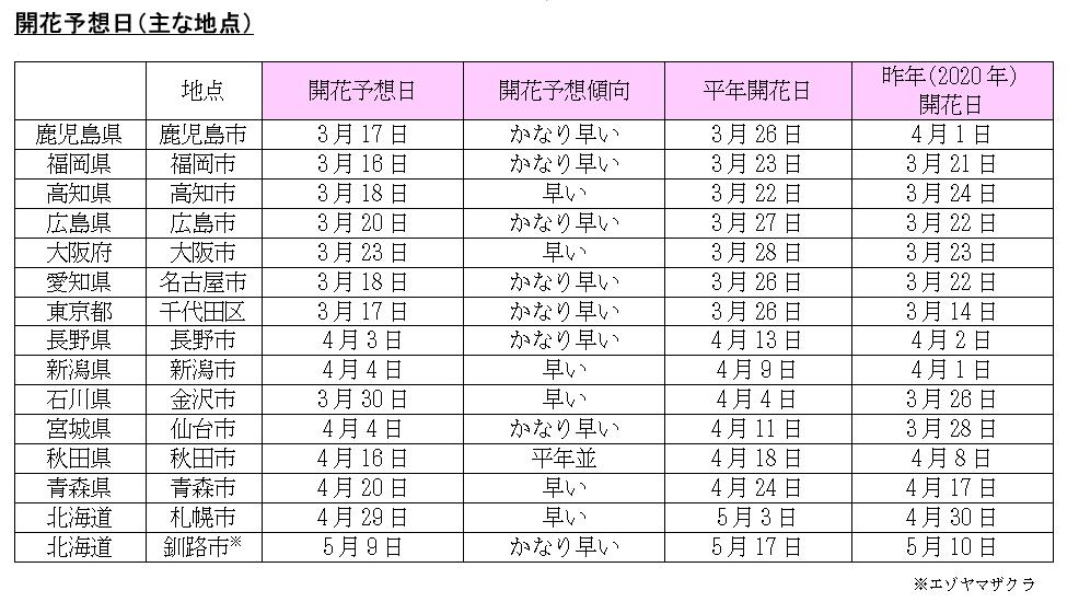 日本気象協会 2021年桜開花予想(第3回) 主な地点